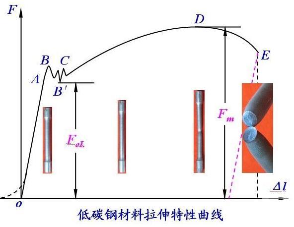 金属拉伸试验曲线